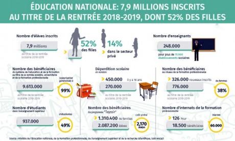Le nombre d'enseignants s'est établi à 248.000 pour plus de 11.000 établissements scolaires. Ph : MAP