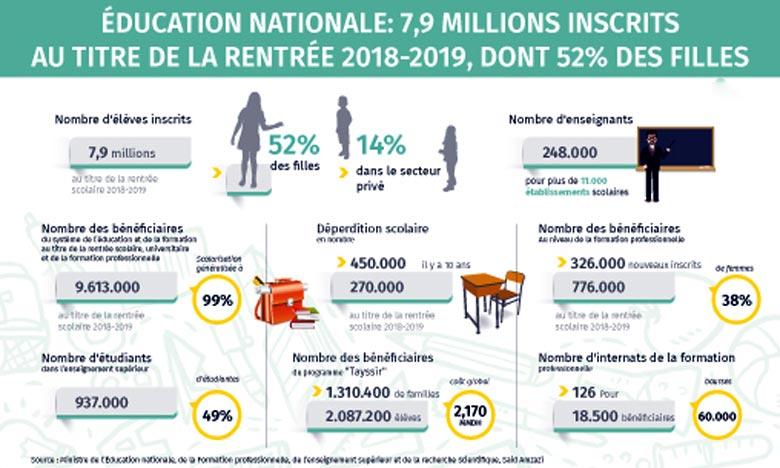 7,9 millions élèves inscrits dont 52% de filles