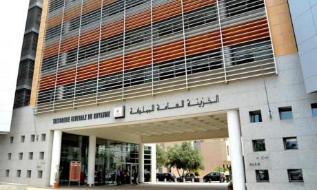 Les recettes ordinaires ont augmenté de 16,5% à 174 milliards, compte tenu d'un versement exceptionnel de 24 milliards effectué à partir du compte spécial des dons des pays du Golfe.