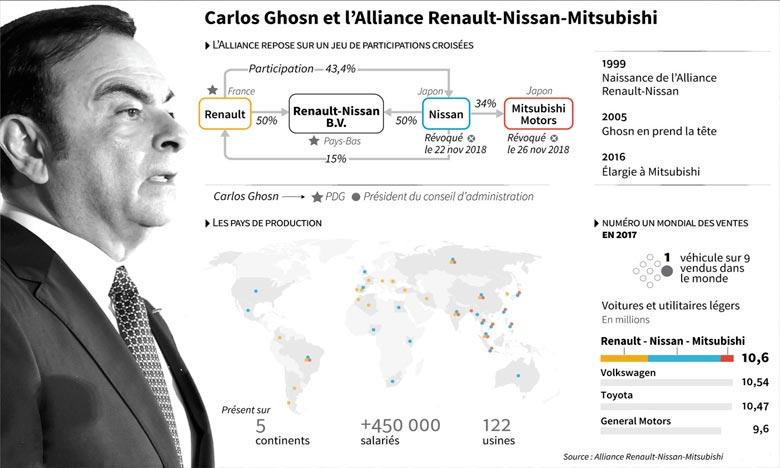 Vers une mise en examen de Ghosn et de Nissan