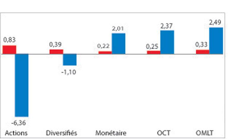L'actif net des OPCVM en hausse de 5,42% à fin novembre