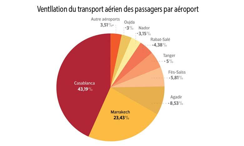 Un nouveau record pour le transport aérien en 2018