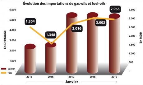La facture énergétique s'allège  en janvier
