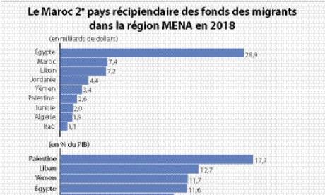 Le Maroc, 2e destinataire dans la région MENA et 3e en Afrique en 2018