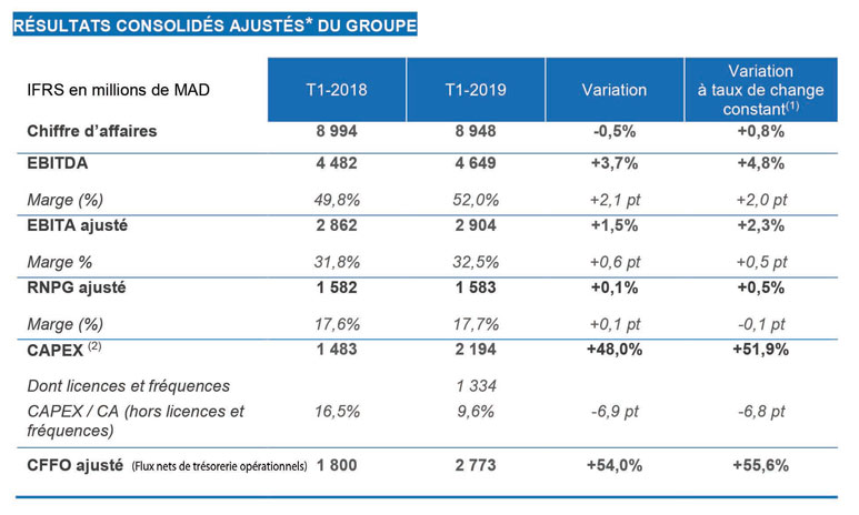 Maroc Telecom réalise un RNPG de 1,58 milliard de DH à fin mars