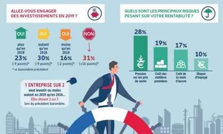 Investissement : les entreprises françaises prudentes cette année
