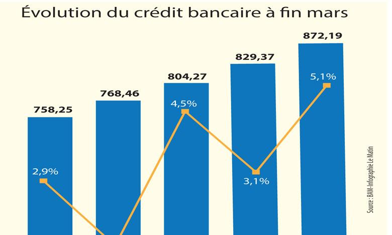 Le crédit bancaire accélère, les créances en souffrance aussi