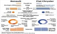 Renault apporterait son savoir-faire dans l'électrique, et Fiat Chrysler aurait pour dot une part de marché importante en Amérique du Nord. Ph : DR