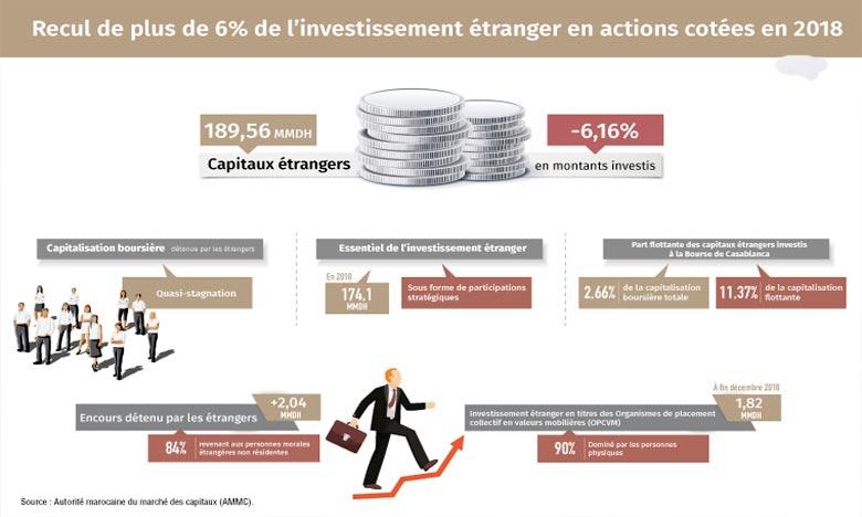 Investissement étranger en actions cotées en recul