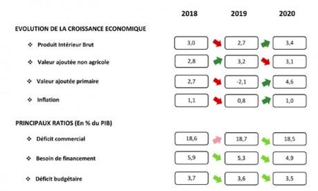 La croissance repart à la hausse en 2020, l'investissement à la peine