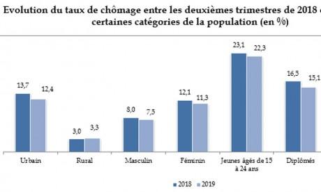 Lahlimi Alami : «70% des emplois au Maroc  sont indécents et précaires»