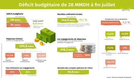 Un déficit budgétaire de 28 MMDH enregistré au Maroc à fin juillet