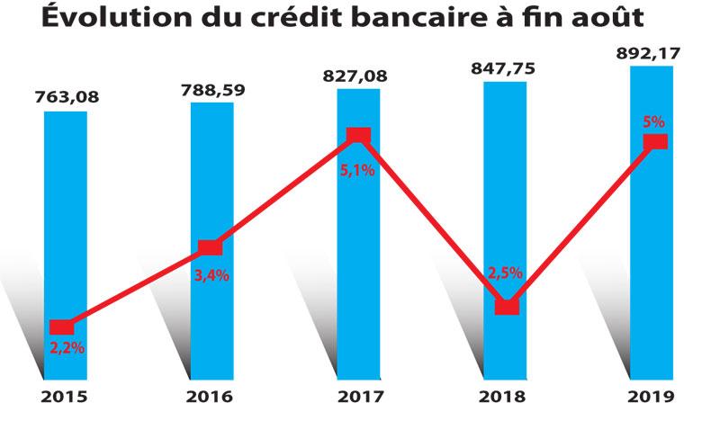Le crédit bancaire deux fois  plus vite qu'en 2018