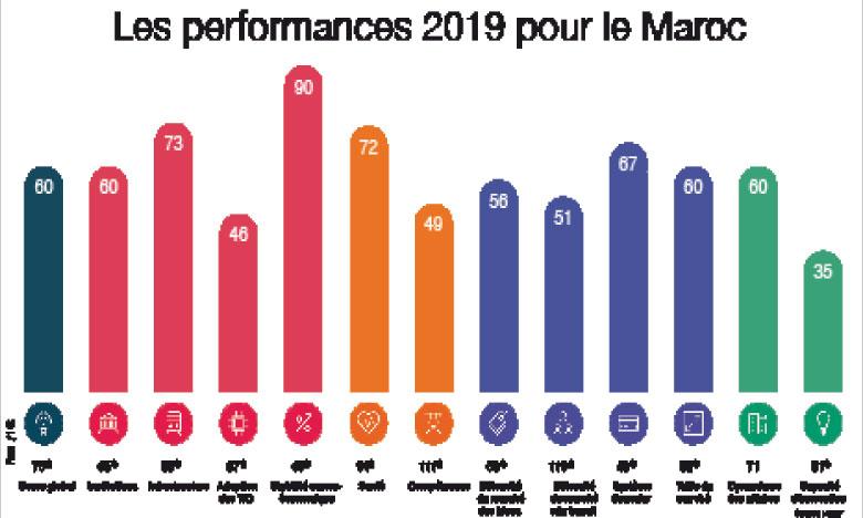 Le Maroc améliore son score  mais pas son classement