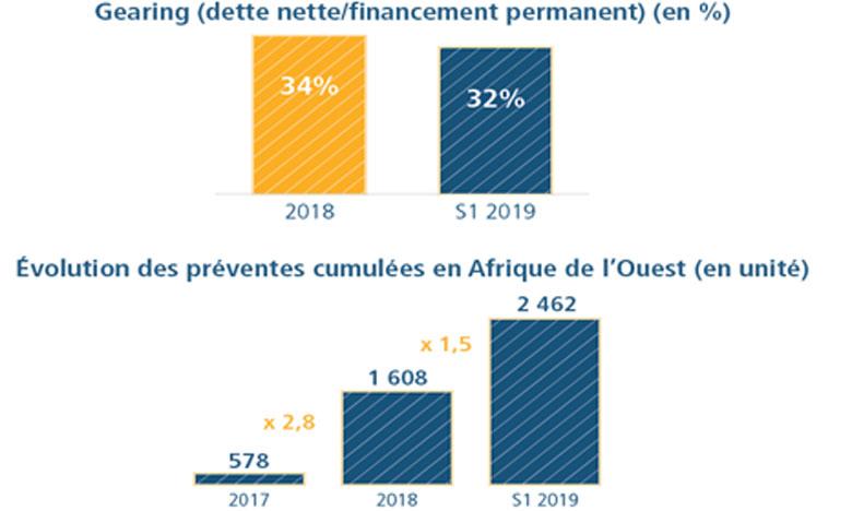 Addoha se désendette de 217 millions de DH au 1er semestre 2019