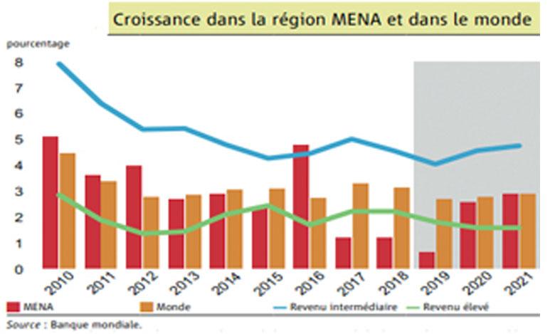 Au Maroc, la croissance devrait s'accélérer progressivement et s'établir en moyenne à 3,3% en 2020- 2021, principalement sous l'impulsion d'activités secondaires et tertiaires, selon la Banque mondiale.