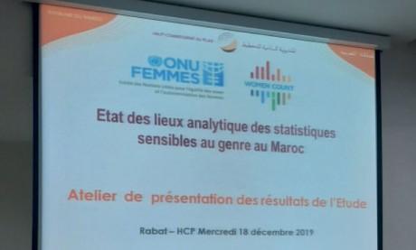 Le HCP et ONU-Femmes appellent à la mise en place  d'une stratégie nationale