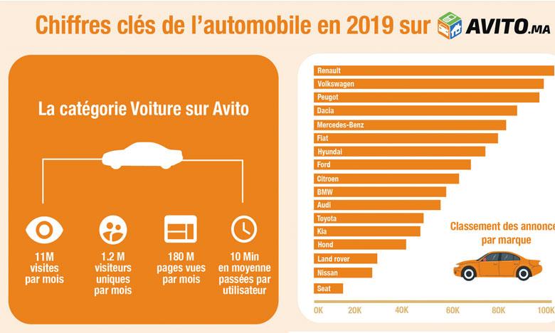 Renault, Volkswagen et Peugeot dominent les ventes sur Avito depuis 2014