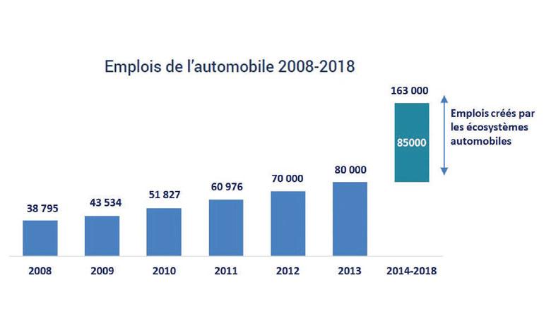 Le Maroc a toutes les clés pour rouler à grande vitesse