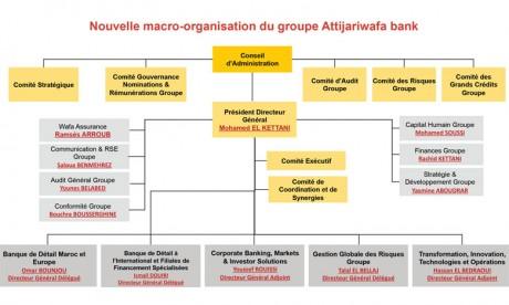 Le détail de la nouvelle macro-organisation du Groupe Attijariwafa bank