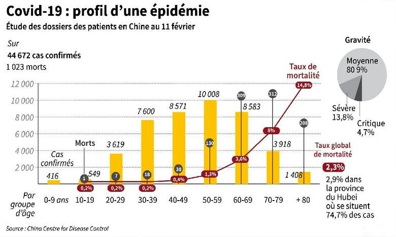 Le nombre quotidien de nouvelles personnes contaminées ailleurs dans le monde est désormais supérieur à celui enregistré en Chine. Ph :  AFP