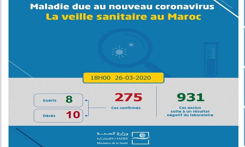 Cornavirus: 50 nouveaux cas confirmés au Maroc. 275 au total