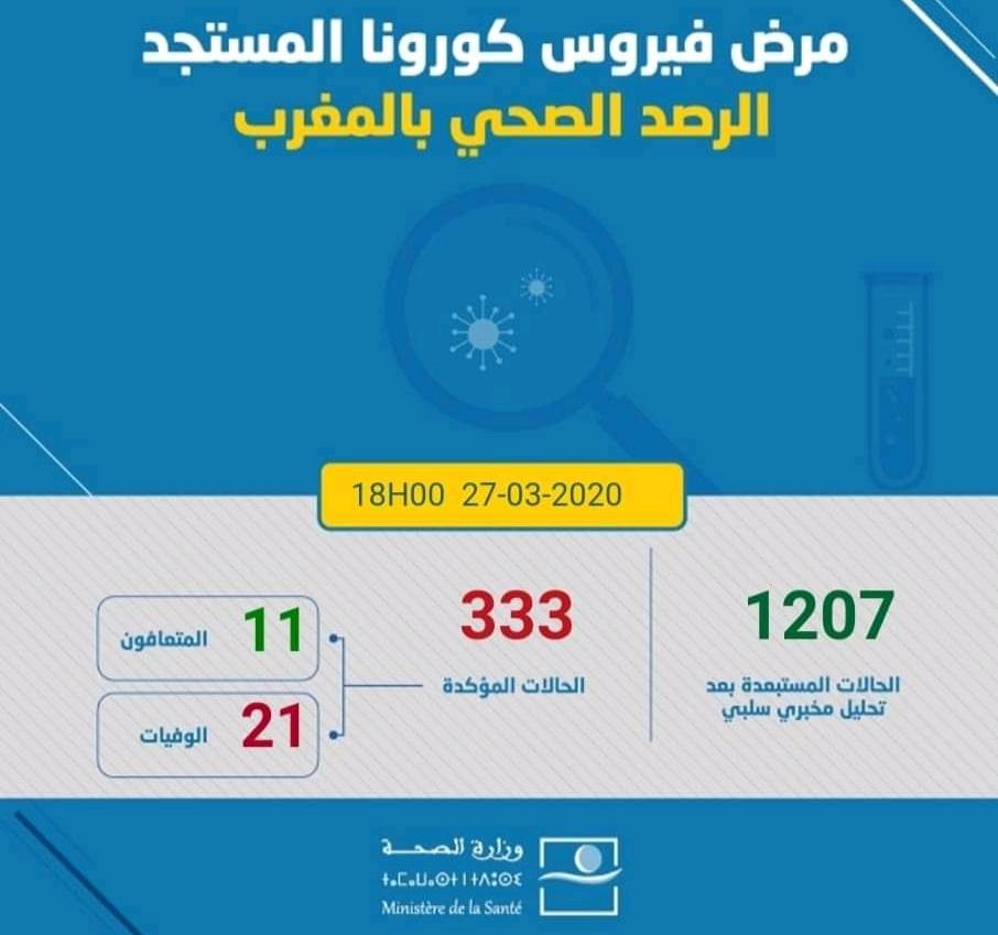 Coronavirus: 58 nouveaux cas confirmés au Maroc, 333 au total