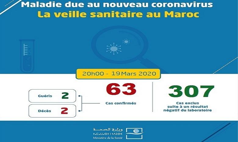 Covid-19: le bilan monte à 63 personnes contaminées au Maroc