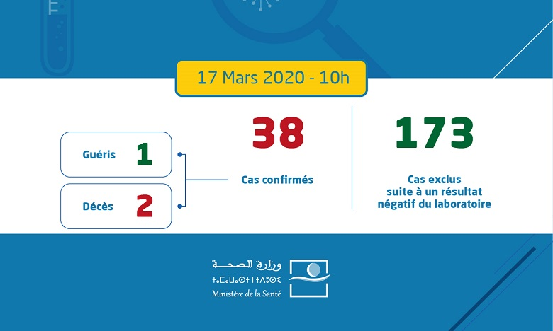 Deuxième cas de décès du coronavirus au Maroc. Nouveau cas confirmé