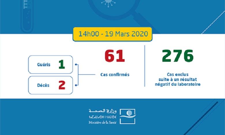 Coronavirus: le bilan monte à 61 cas contaminés au Maroc