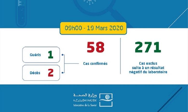 Coronavirus : 4 nouveaux cas confirmés au Maroc, 58 au total