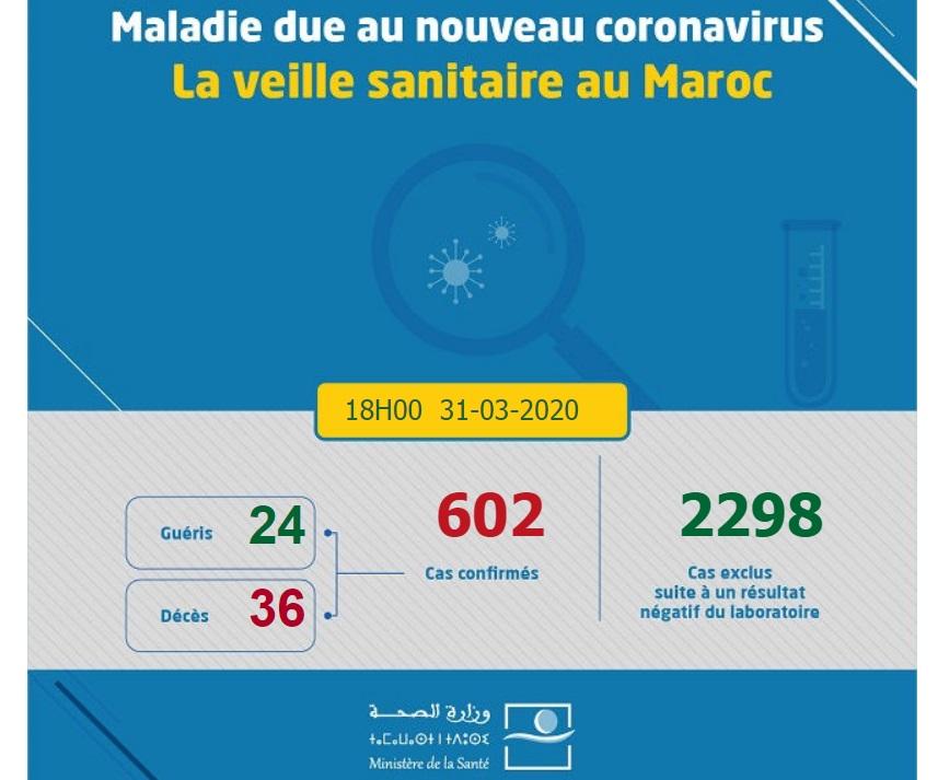 Coronavirus : 68 cas confirmés en 24 heures, un total de 24 guérisons et 36 décès