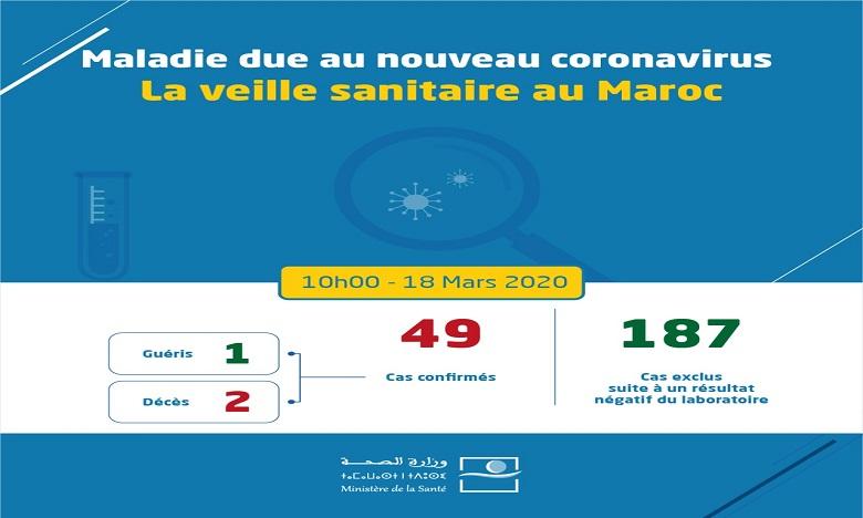 Coronavirus : Cinq nouveaux cas confirmés au Maroc