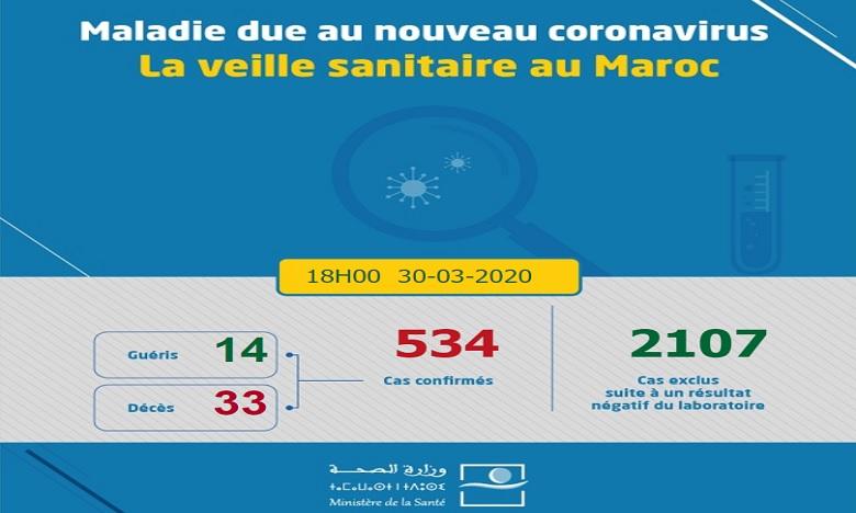 Coronavirus au Maroc: 534 cas confirmés, 33 décès et 14 rémissions à ce jour