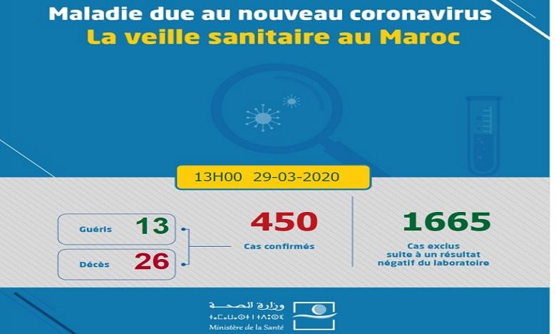 Coronavirus: 13 nouveaux cas confirmés au Maroc, 450 au total