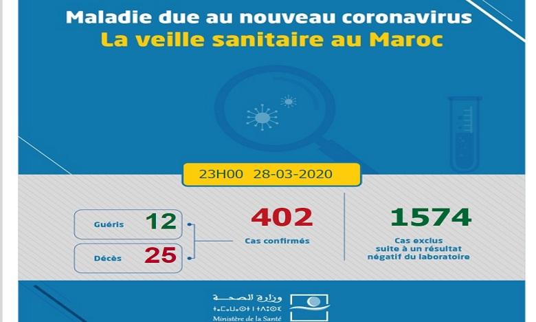 Coronavirus : 12 cas de plus, 402 cumulés à ce jour
