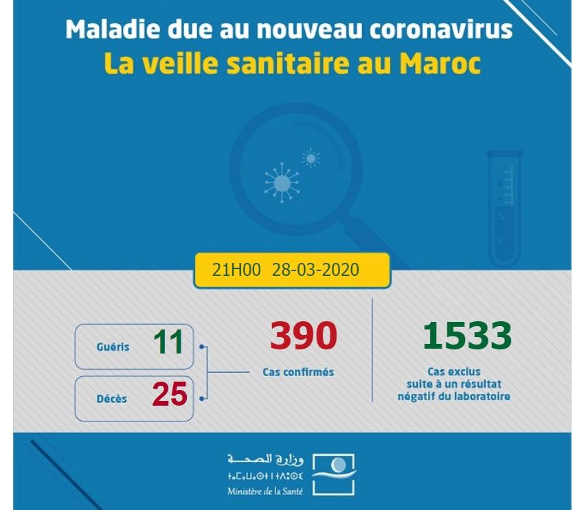 Coronavirus ; nouveau bilan à 21h00, le bilan passe à 390