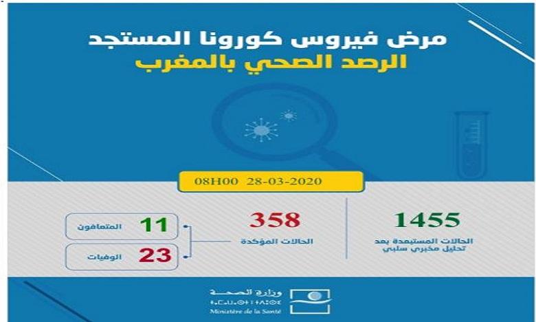 Coronavirus : Le bilan grimpe à 358 cas confirmés au Maroc