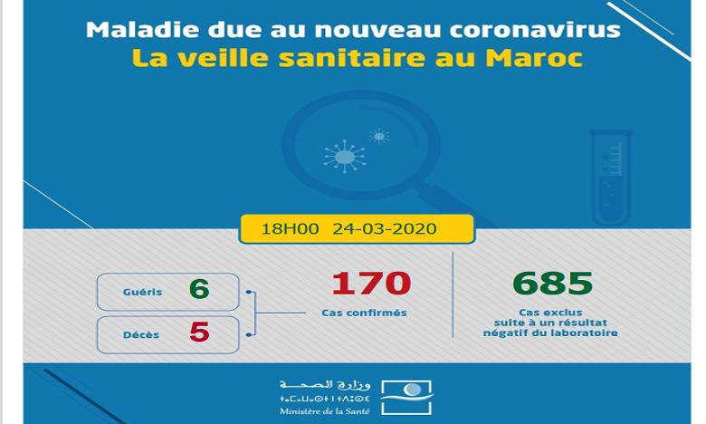Coronavirus: Le bilan grimpe à 170 cas confirmés