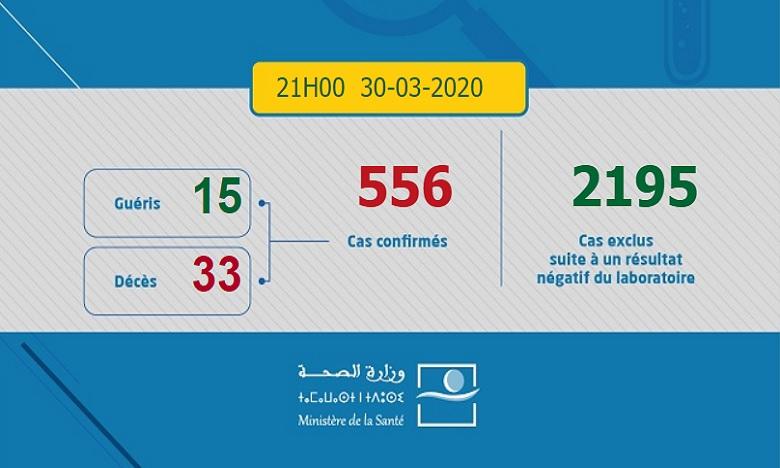 Covid-19: 22 cas confirmés de plus au Maroc. Le bilan passe à 556