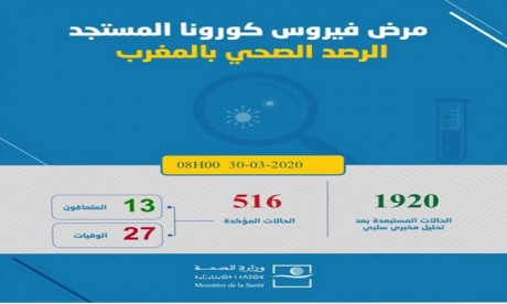 Coronavirus : Le bilan passe à 516 cas confirmés au Maroc