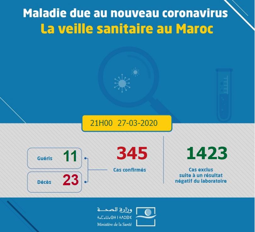 Coronavirus : Le bilan passe à 345 cas confirmés au Maroc