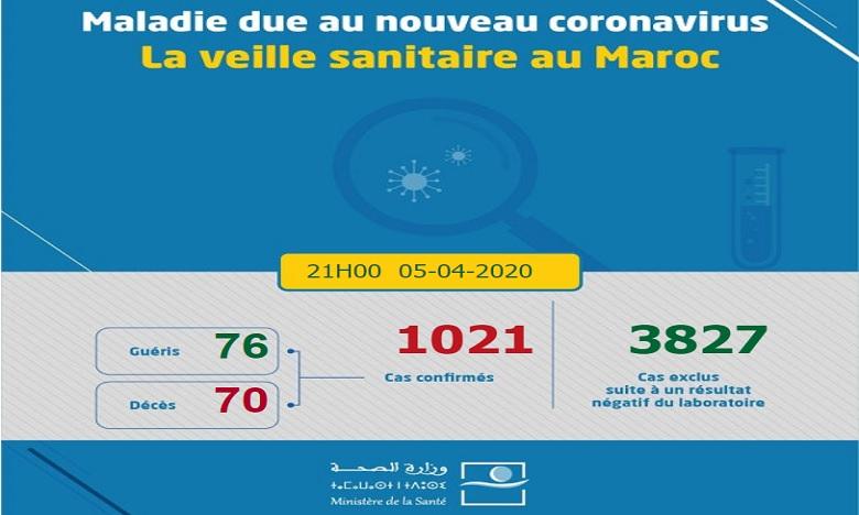 Bilan Covid-19: Le Maroc franchit le seuil des 1.000 cas
