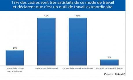 Télétravail : 54% de cadres satisfaits de leur activité à distance