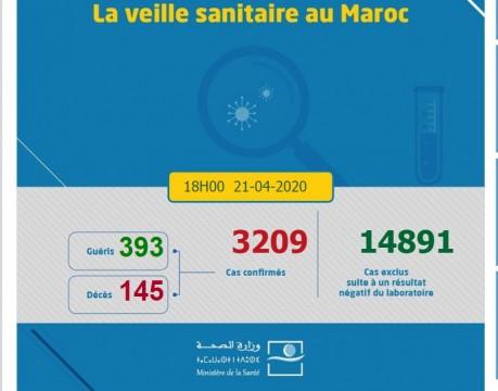 Covid-19 : 163 nouveaux cas confirmés au Maroc, 3.209 au total