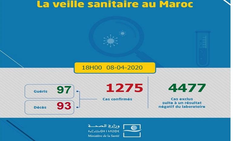 Covid-19 : Le bilan au Maroc passe à 1275
