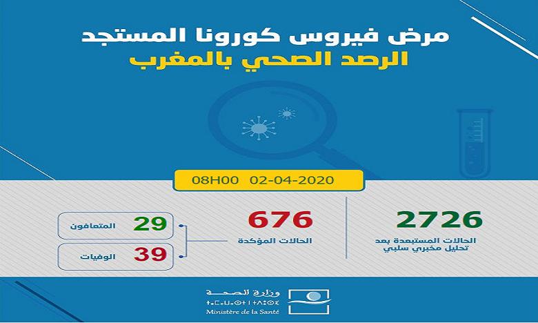 Coronavirus : 22 nouveaux cas enregistrés, au total 676 cas confirmés au Maroc