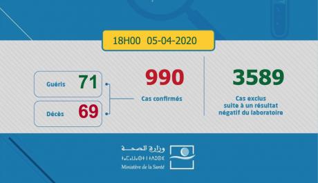 Covid-19: 107 nouveaux cas confirmés au Maroc, 990 au total
