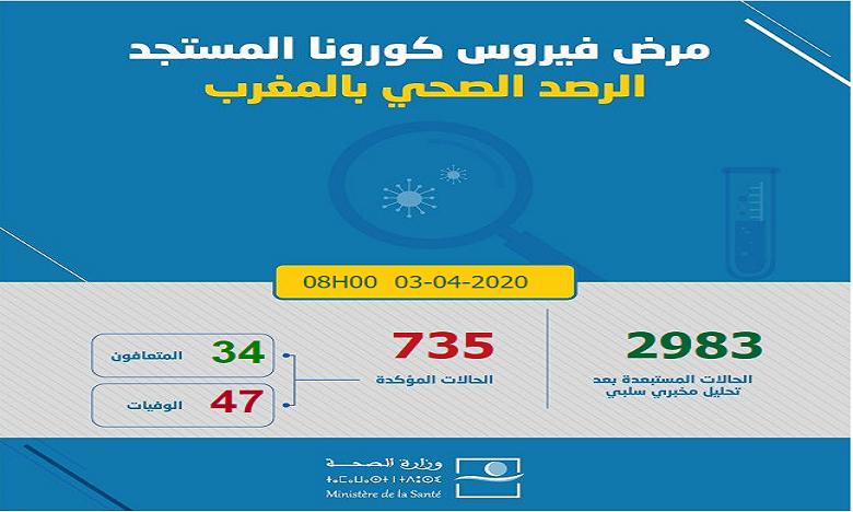 Coronavirus : 27 nouveaux cas enregistrés au Maroc
