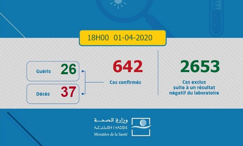 Le compteur du Maroc tourne: 40 nouvelles contaminations au coronavirus